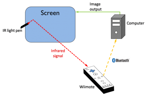 Wii Smartboard Makehaven